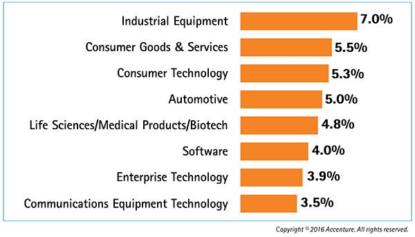 innovation-bar-chart-with-accenture-copyright1
