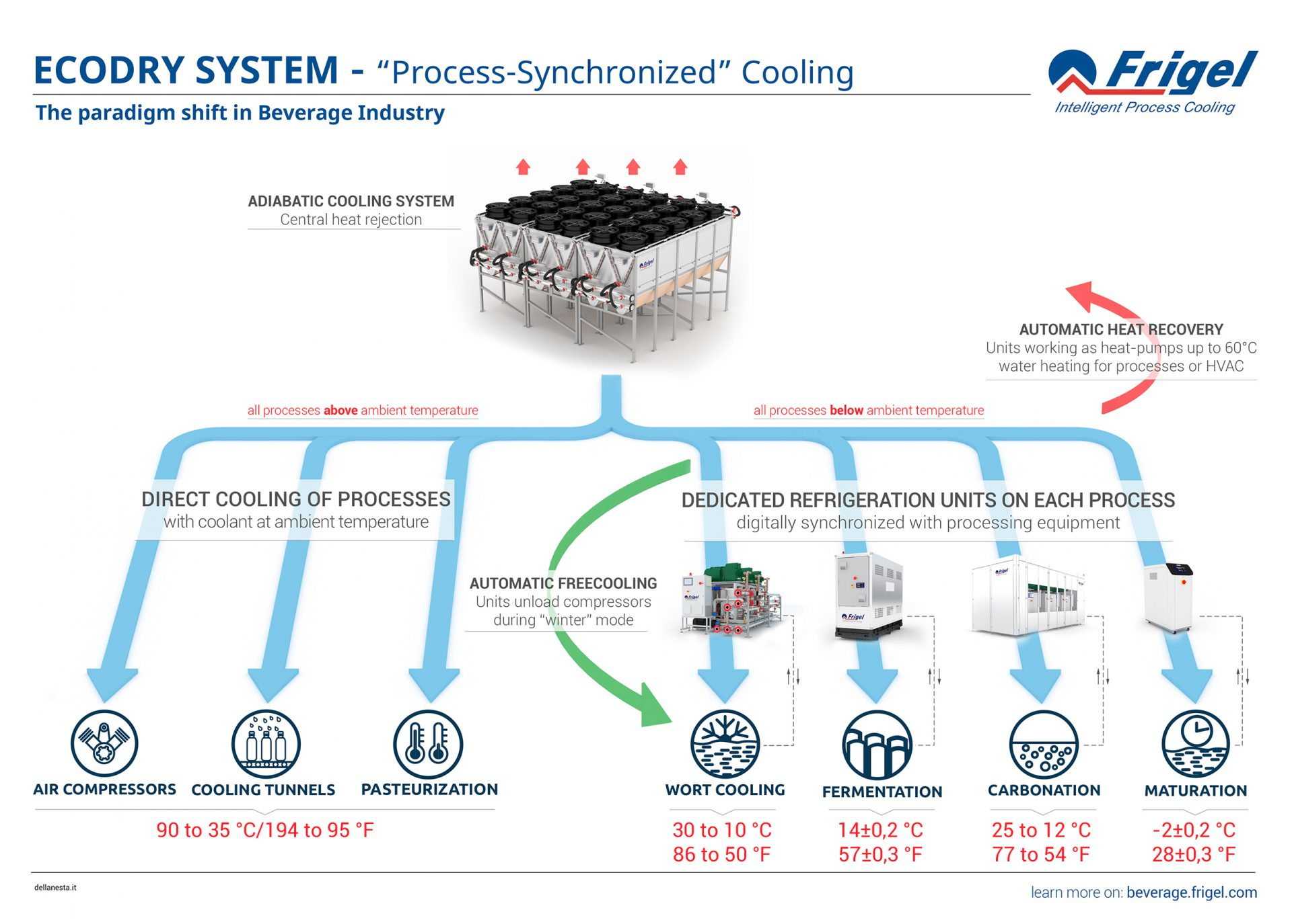"""ECODRY SYSTEM """"Process Synchronized Cooling """" A paradigm"""