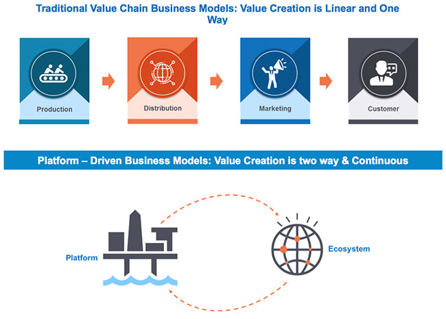 Orchestrating Ecosystem Partners Success In The Digital Economy Industry Today