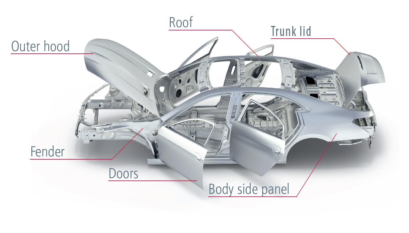 Automotive Lightweighting With Aluminum Closures Industry Today