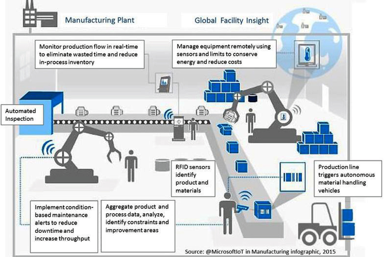 evolution of lean manufacturing industry today