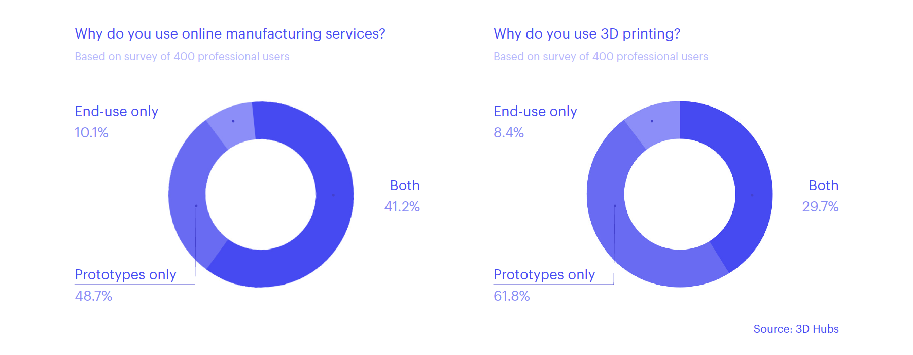 3D printing prototyping vs manufacturing