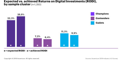 digital investments