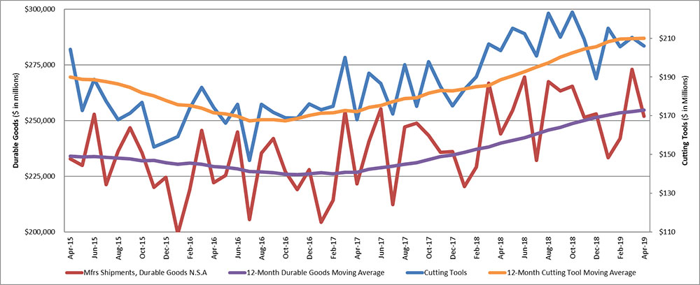 durable goods shipments and cutting tool orders