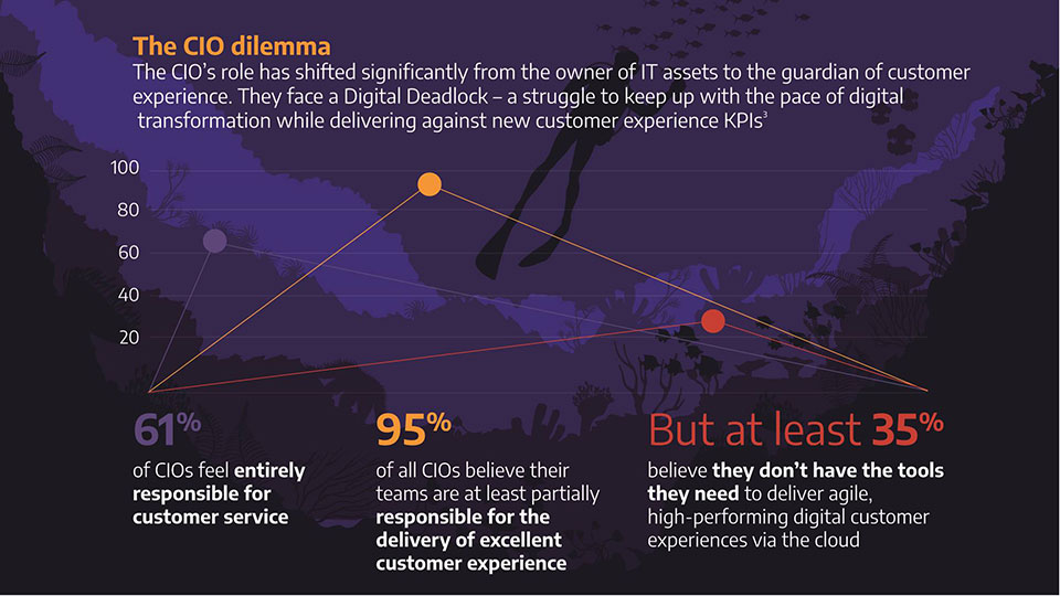 The role of the CIO in an age of digital transformation.
