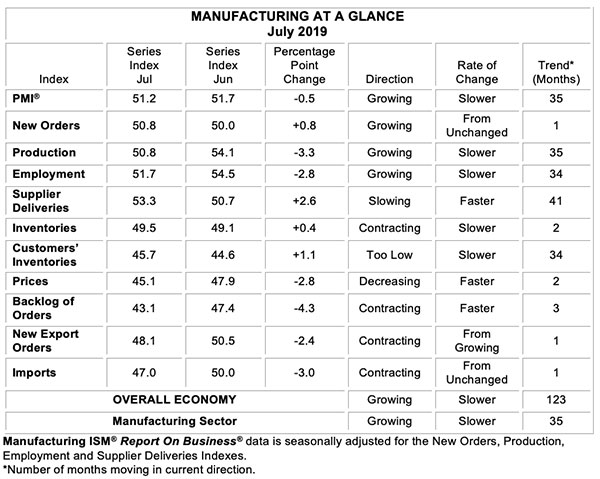 july 2019 ism manufacturing at a glance