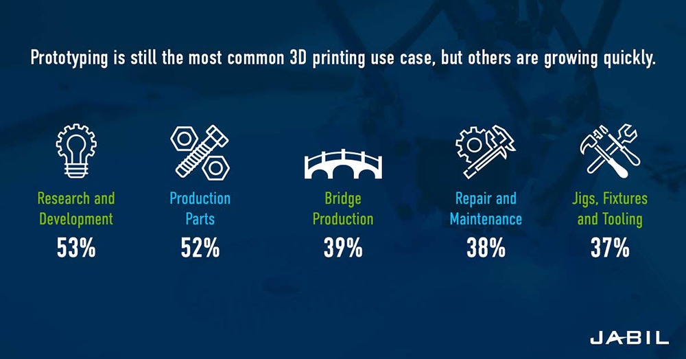 3d printing trends how companies use additive manufacturing