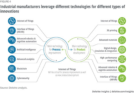deloitte analysis industrial manufacturers technologies