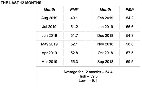 august 2019 ism pmi