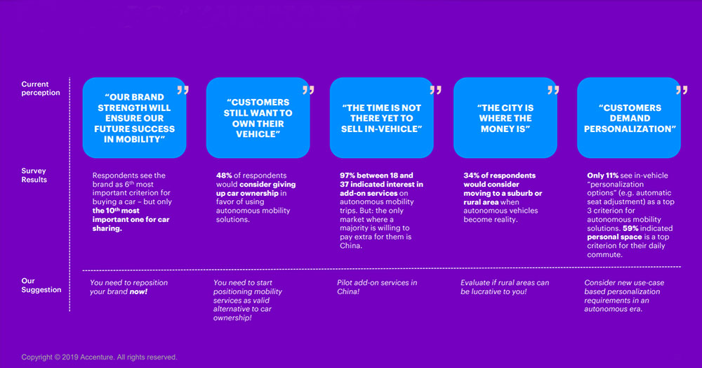 accenture mobility services