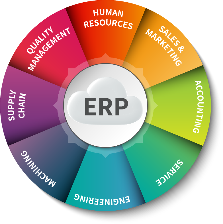 cloud data technology erp