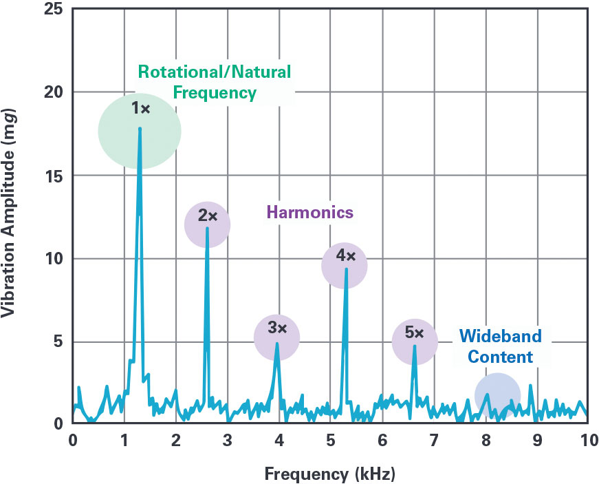 vibration frequency signature