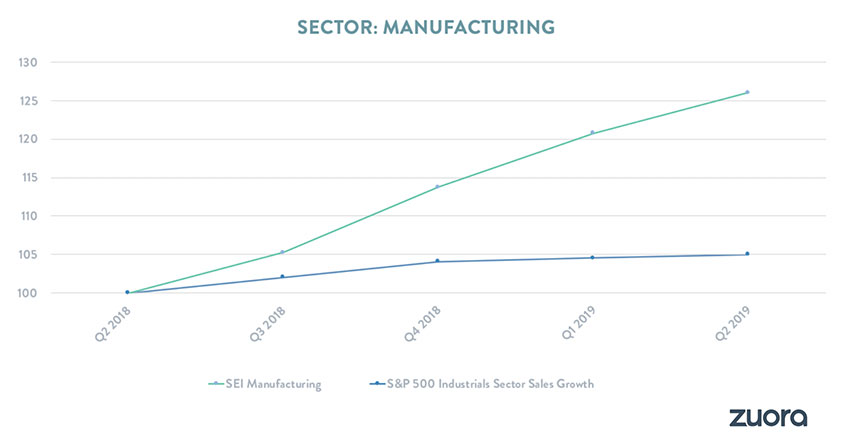 Industrial companies are exceeding S&P 500 industrial revenue growth rates by more than 5x with a shift to digital services (26.0% vs 5.0%).