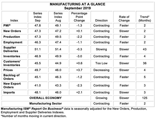 september manufacturing at a glance
