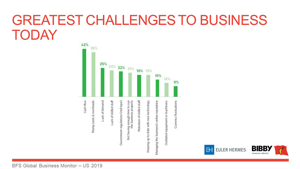 challenges to business