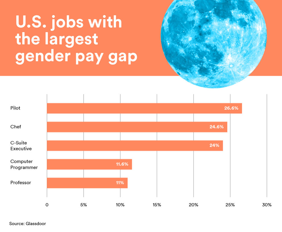 The top five jobs with the largest gender pay gap in the U.S. are pilots, chefs, C-Suite executives, computer programmers, and professors.