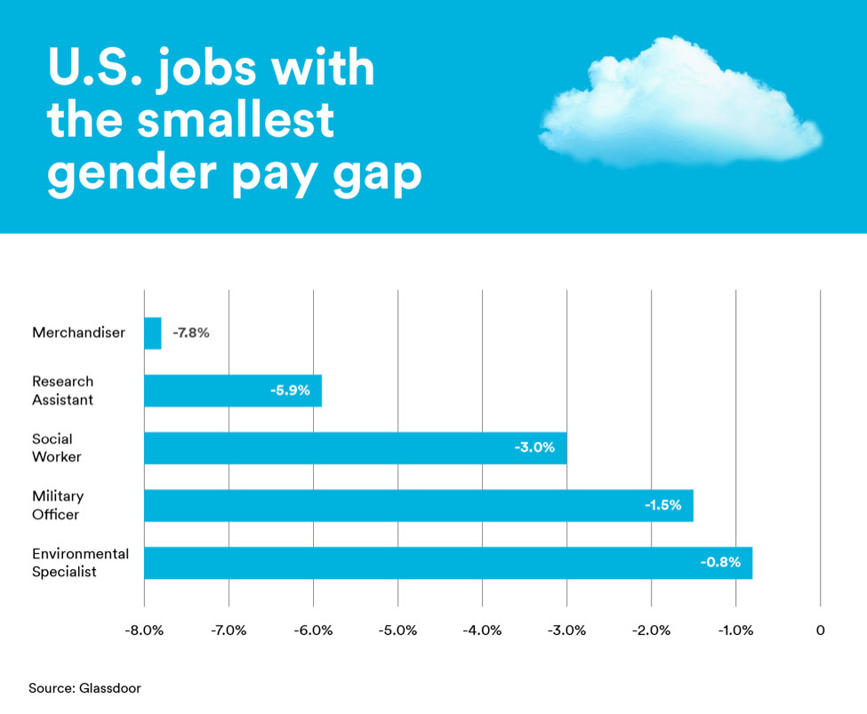 The jobs with the smallest pay gap are merchandisers, research assistants, social workers, military officers and environmental specialists.