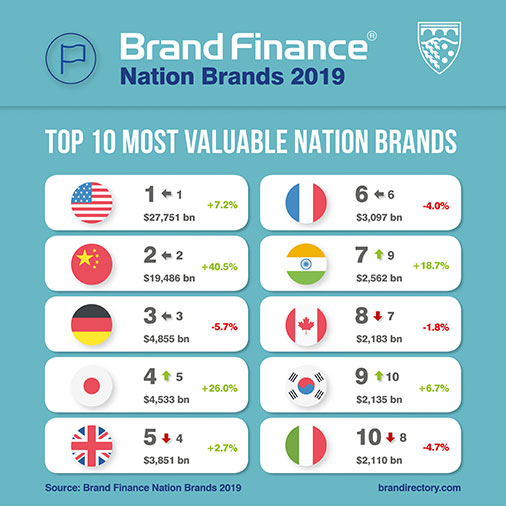the top 10 most valuable nation brands 2019