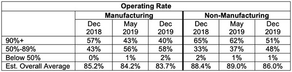 operating rate
