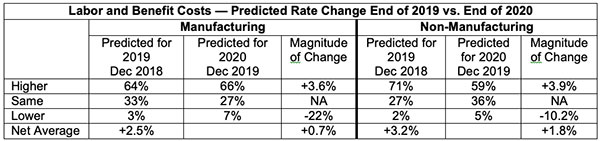 labor and benefit costs predicted rate change end of 2019 vs end of 2020