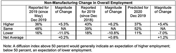 non-manufacturing change in overall employment