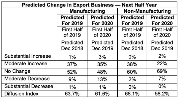 predicted change in export business next half year
