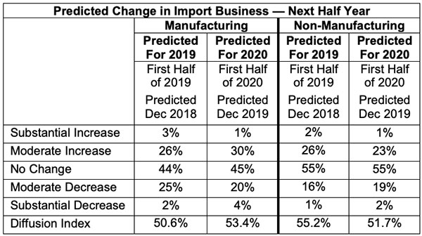 predicted change in import business next half year