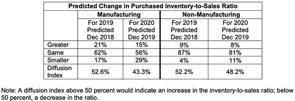 predicted change in purchased inventory to sales ratio