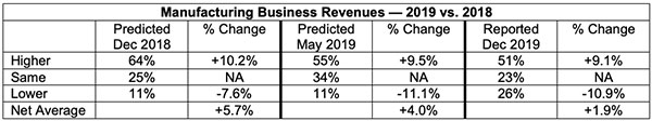manufacturing business revenues 2019 vs 2018