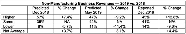 non-manufacturing business revenues 2019 vs 2018
