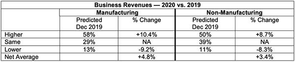 business revenues 2020 vs 2019