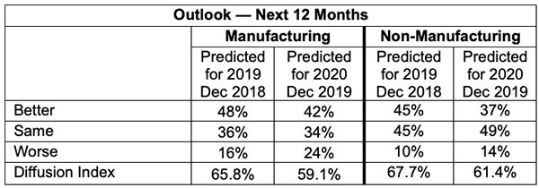 outlook next 12 months