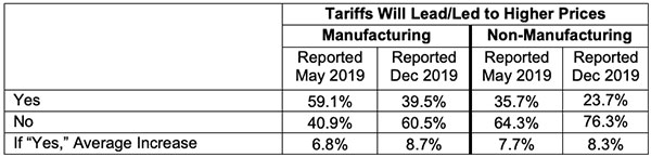 tariffs will lead or led to higher prices