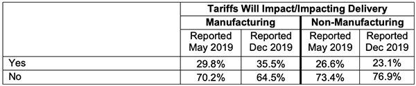 tariffs will impact or impacting delivery