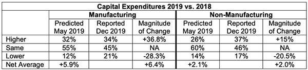 capital expenditures 2019 vs 2019