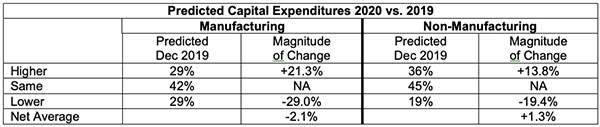 predicted capital expenditures 2020 vs 2019