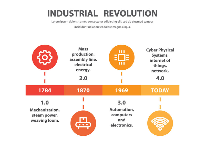 The Industrial IoT connecting a network of machines and sensors that communicate with each other to transform every aspect of production.