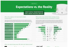industry 4.0 expectations vs reality