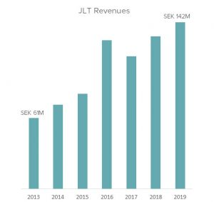 JLT MOBILE COMPUTERS GROWTH BETWEEN 2013 AND 2019
