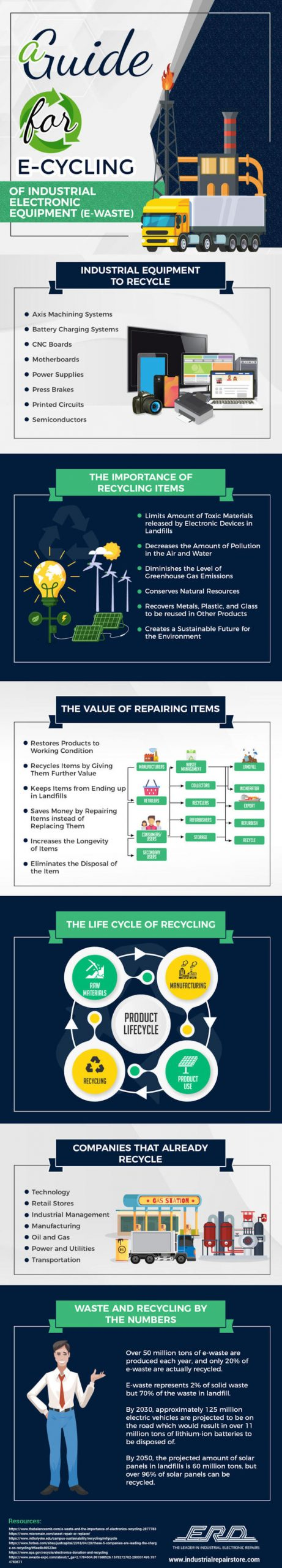 a guide for recycling electronics infographic