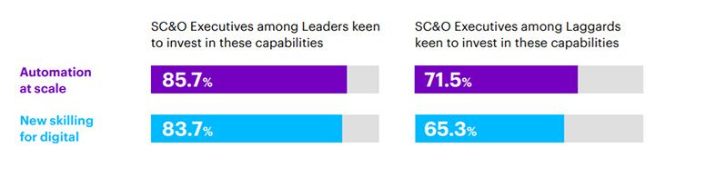Accenture research found that Leaders are more enthusiastic about investing in automation and skilling employees for the digital world