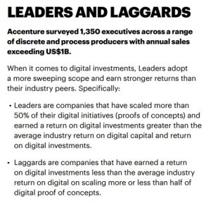 In a study of 1,350 supply chain professionals, Accenture found Leaders earn stronger digital investment returns compared to peers