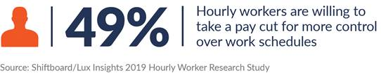 Workforce scheduling technology enables manufacturers to better respond to worker schedule preferences.