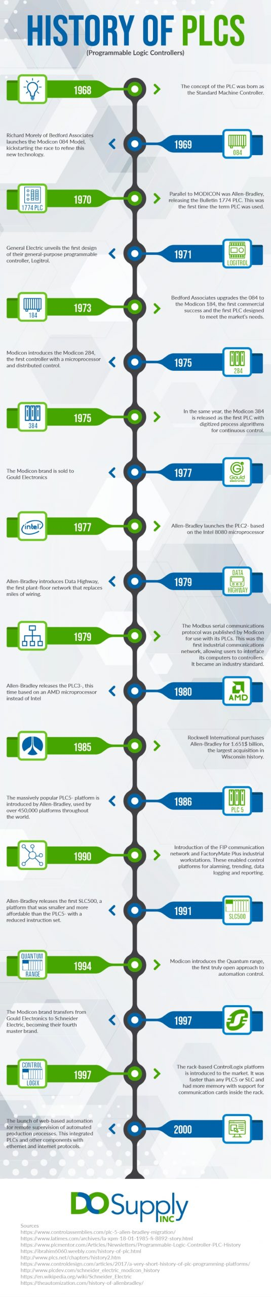 history of plcs infographic