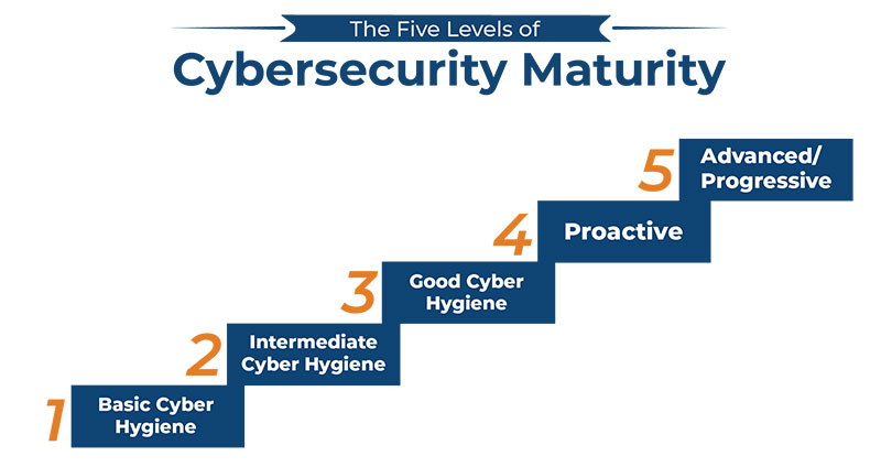 The Cybersecurity Maturity Model Certification (CMMC) program, created and managed by the DoD, ranks contractors on their cyber hygiene.
