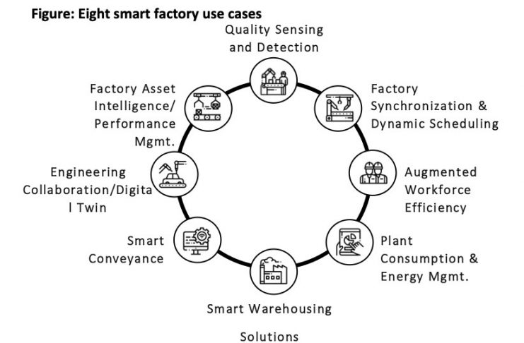 figure eight smart factory use cases