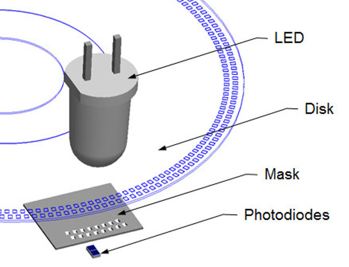 Figure 2: An optical encoder consists of a disk that turns with the load, modulating the beam that passes from an LED to an optical detector. Masks are sometimes used to reduce noise and improve performance.