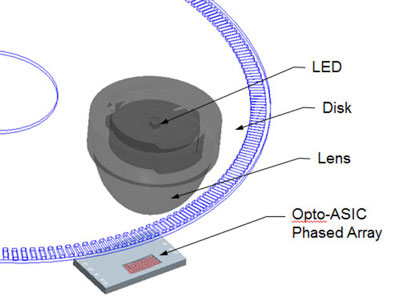 Figure 4: in an optical phased-array encoder, a solid-state detector array averages out signal to minimize signal noise caused by vibration.
