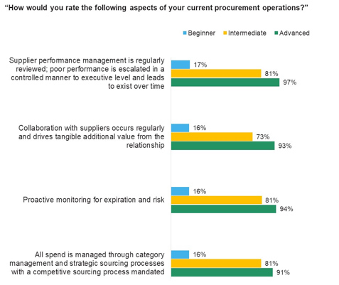 Laggard procurement teams are placing their organizations at a major competitive disadvantage.