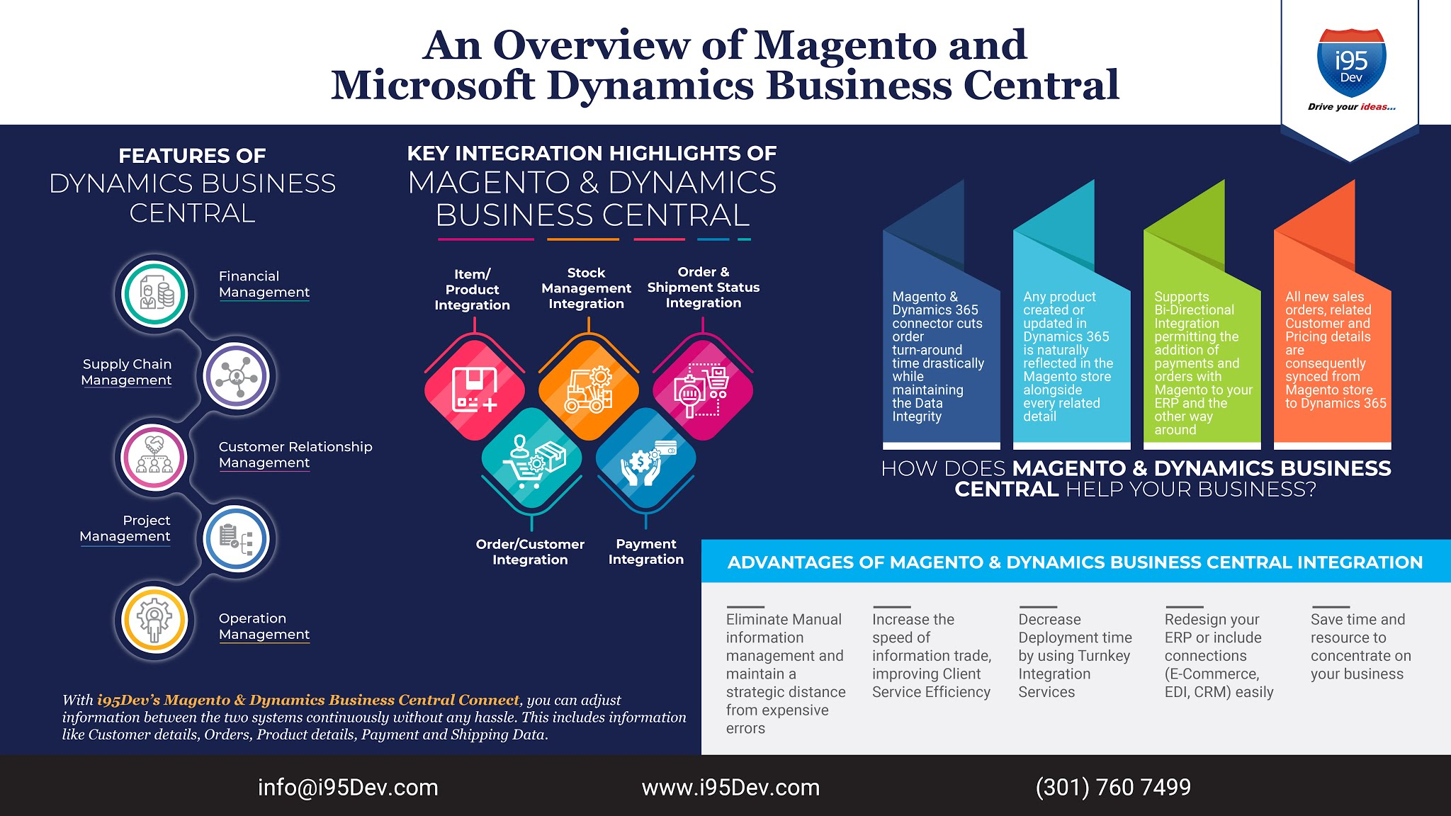magento and microsoft dynamics business central